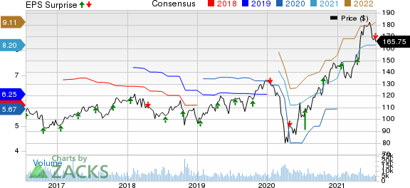 PPG Industries, Inc. Price, Consensus and EPS Surprise