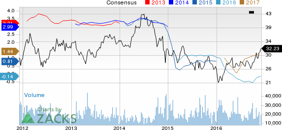 Why You Shouldn't Bet Against Suncor Energy (SU) Stock