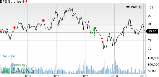 What's in Store for Exxon Mobil (XOM) this Earnings Season?