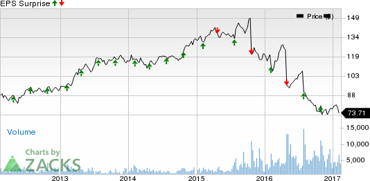 What Lies Ahead for Stericycle (SRCL) this Earnings Season?