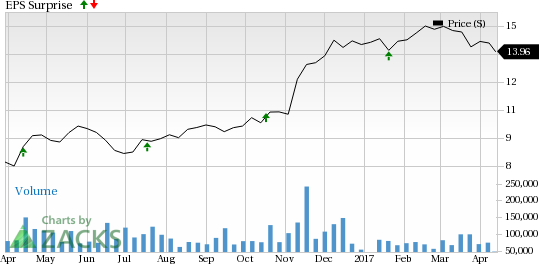 Regions Financial (RF) Q1 Earnings: Will it Beat Again?