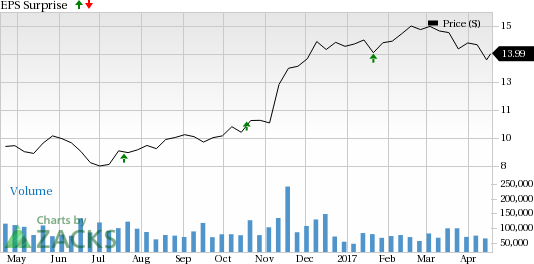 Regions Financial (RF) Q1 Earnings Beat; Expenses Rise