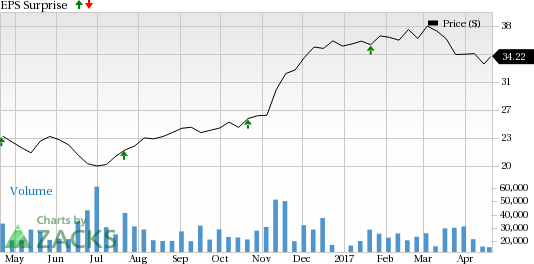 Citizen Financial (CFG) Tops Q1 Earnings on High Revenues