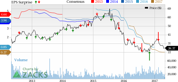 CF Industries (CF) Q1 Earnings Miss, Sales Beat Estimates