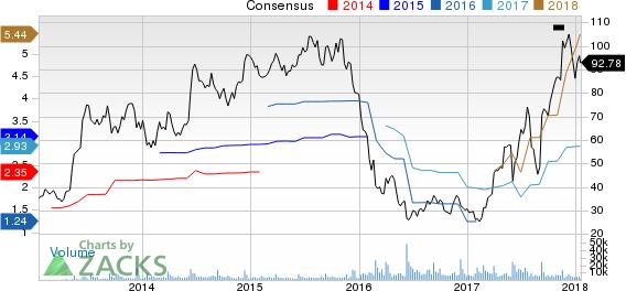 Restoration Hardware Holdings Inc. Price and Consensus