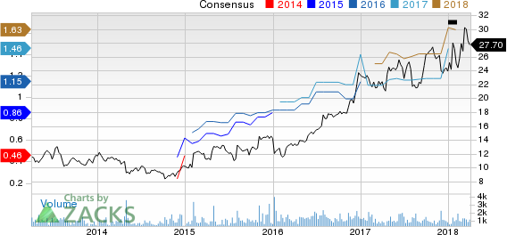 Rudolph Technologies, Inc. Price and Consensus
