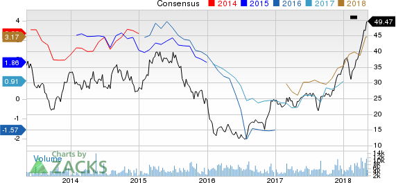 Delek US Holdings, Inc. Price and Consensus