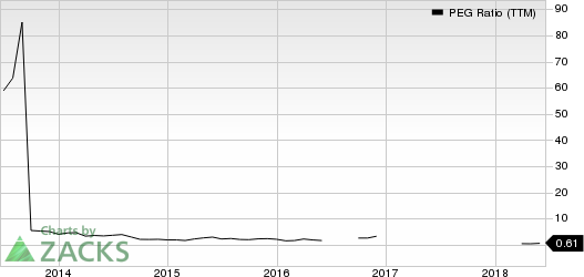 Immersion Corporation PEG Ratio (TTM)