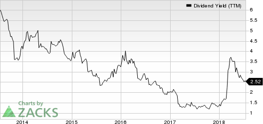 NutriSystem Inc Dividend Yield (TTM)