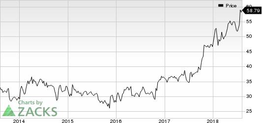 FLIR Systems, Inc. Price