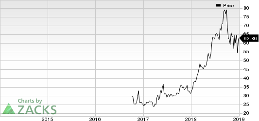 COUPA SOFTWARE Price