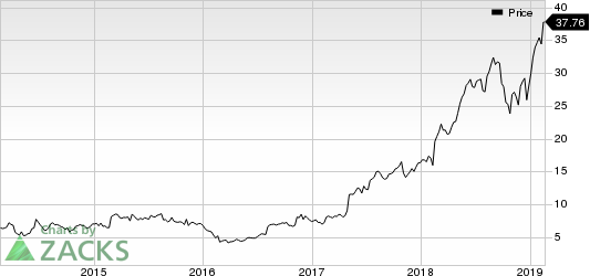 Chegg, Inc. Price