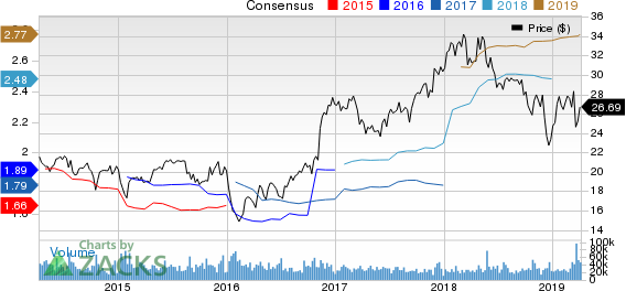 Fifth Third Bancorp Price and Consensus