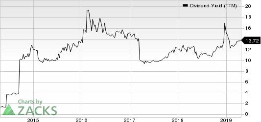 CM Finance Inc Dividend Yield (TTM)