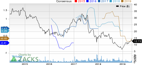 Veeco Instruments Inc. Price and Consensus