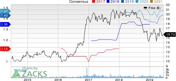 Lakeland Bancorp, Inc. Price and Consensus