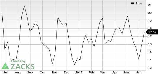 Hertz Global Holdings, Inc Price