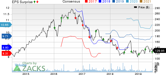 Acuity Brands Inc Price, Consensus and EPS Surprise