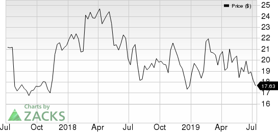 Bloomin' Brands, Inc. Price and Consensus