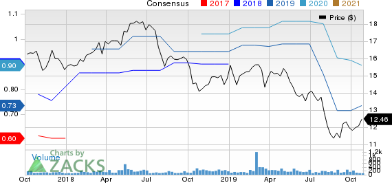 BankFinancial Corporation Price and Consensus