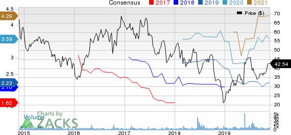 CIRCOR International, Inc. Price and Consensus