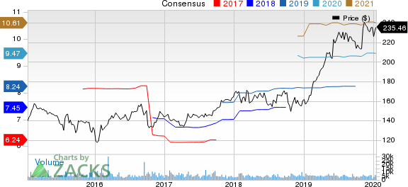 Air Products and Chemicals, Inc. Price and Consensus
