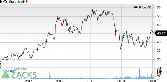 TCF Financial Corporation Price and EPS Surprise
