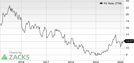 M.D.C. Holdings, Inc. PE Ratio (TTM)