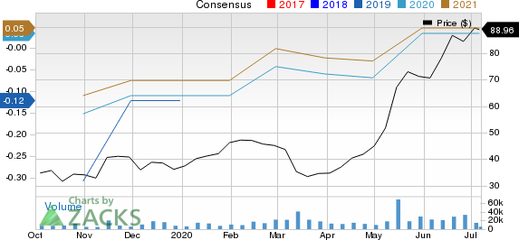 Datadog, Inc. Price and Consensus