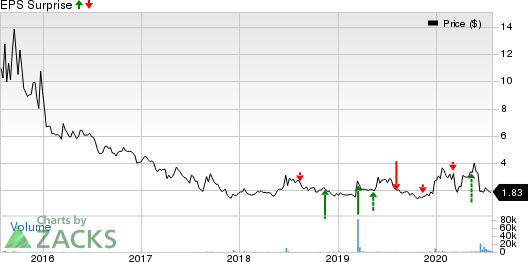 Soleno Therapeutics, Inc. Price and EPS Surprise