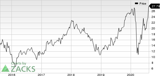 Builders FirstSource, Inc. Price