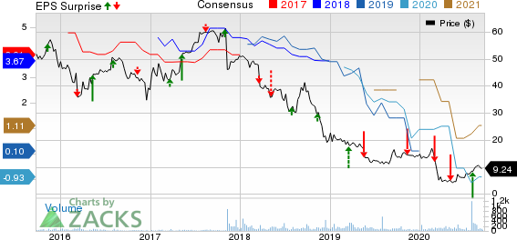 Atento S.A. Price, Consensus and EPS Surprise
