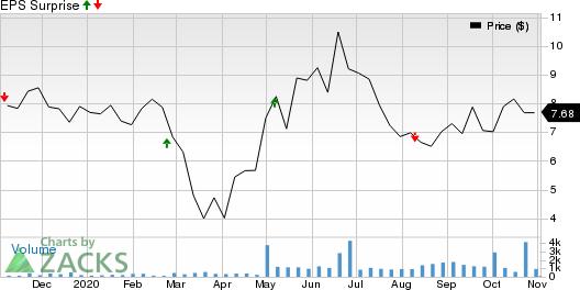Aeglea BioTherapeutics, Inc. Price and EPS Surprise