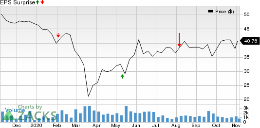 Cabot Corporation Price and EPS Surprise