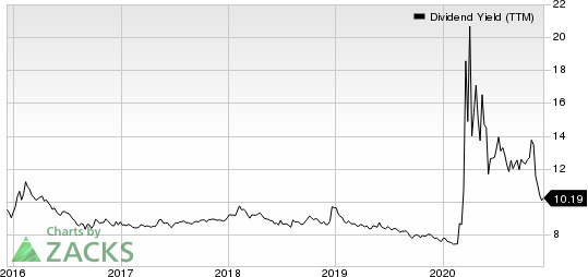 STARWOOD PROPERTY TRUST, INC. Dividend Yield (TTM)