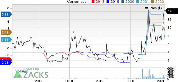 Sorrento Therapeutics, Inc. Price and Consensus