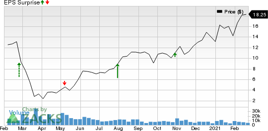 Realogy Holdings Corp. Price and EPS Surprise