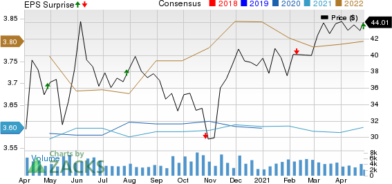 Highwoods Properties, Inc. Price, Consensus and EPS Surprise