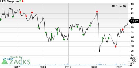 Enbridge Inc Price and EPS Surprise