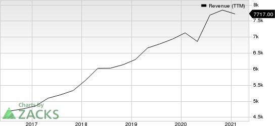 Intuit Inc. Revenue (TTM)