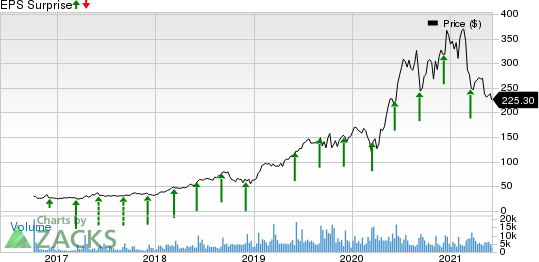 Coupa Software, Inc. Price and EPS Surprise
