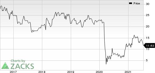 Sabre Corporation Price