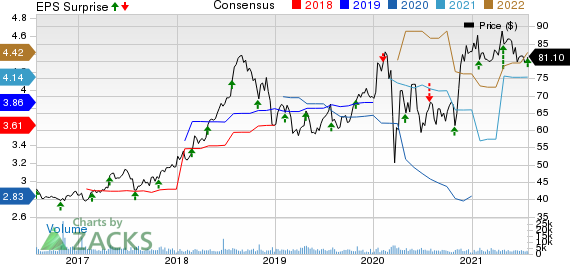 Encompass Health Corporation Price, Consensus and EPS Surprise