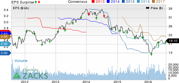 Owens-Illinois (OI) Tops Q2 Earnings & Sales; Affirms View