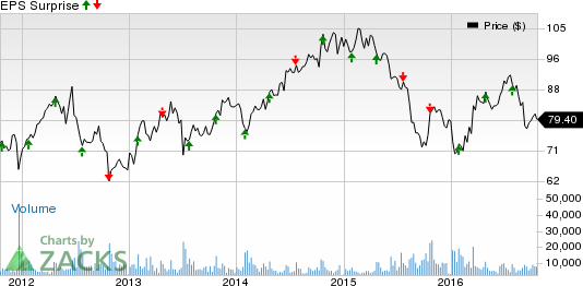 Mead Johnson (MJN) Q3 Earnings: Disappointment in Store?