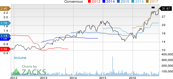 Top Ranked Value Stocks to Buy for November 23rd