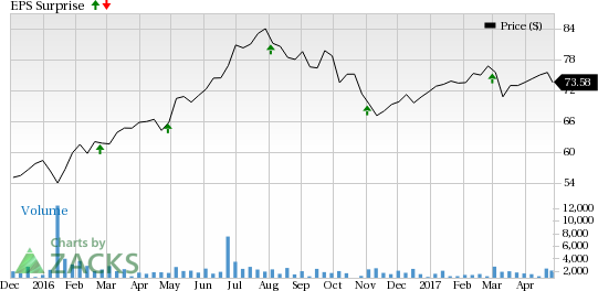 EPR Properties' (EPR) Q1 Earnings: A Beat in the Cards?