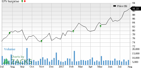 Can Fidelity (FIS) Deliver Positive Earnings Surprise in Q2?