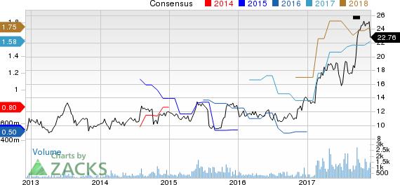 Cohu, Inc. Price and Consensus