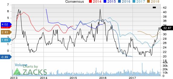 PBF Energy Inc. Price and Consensus